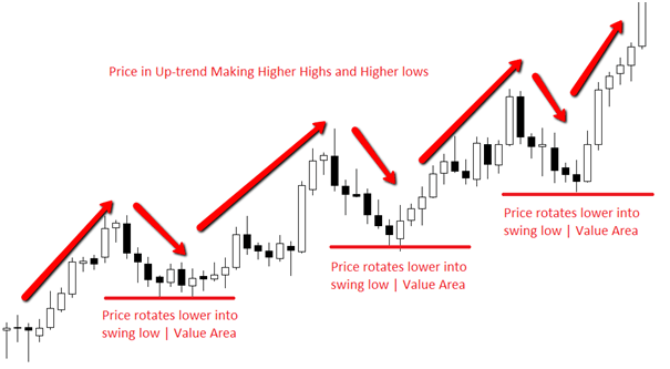 Forex trends move higher swing trading