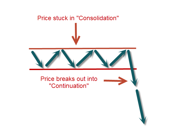 consolidation and continuation