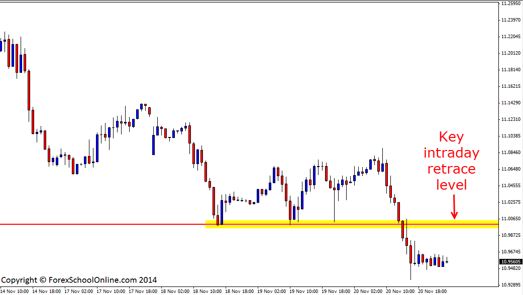 Forex trading 1hr chart