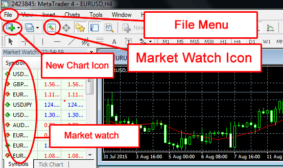 MT4 price action trading