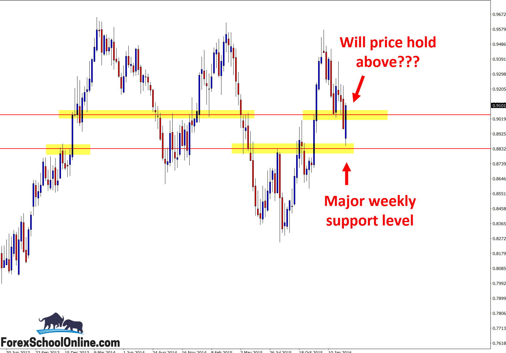 NZDCAD Weekly technical analysis chart