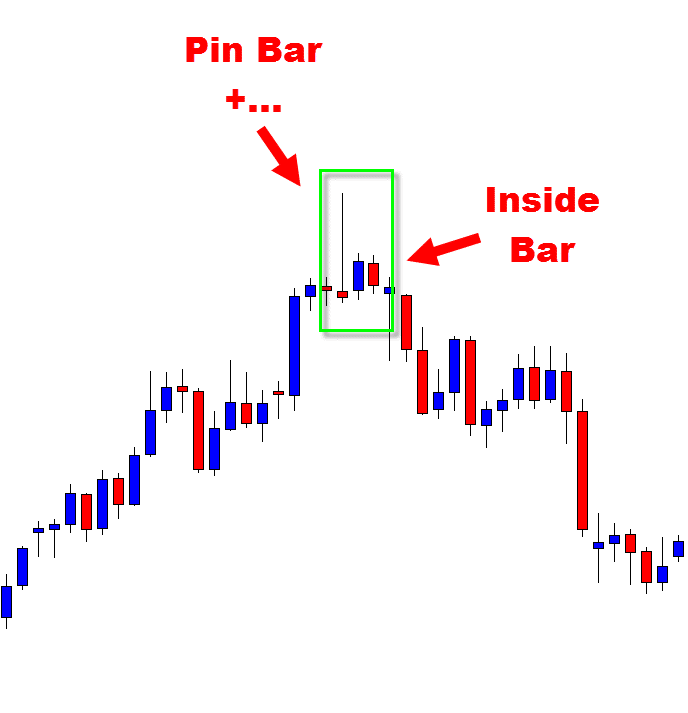 Inside Bar + Combo example