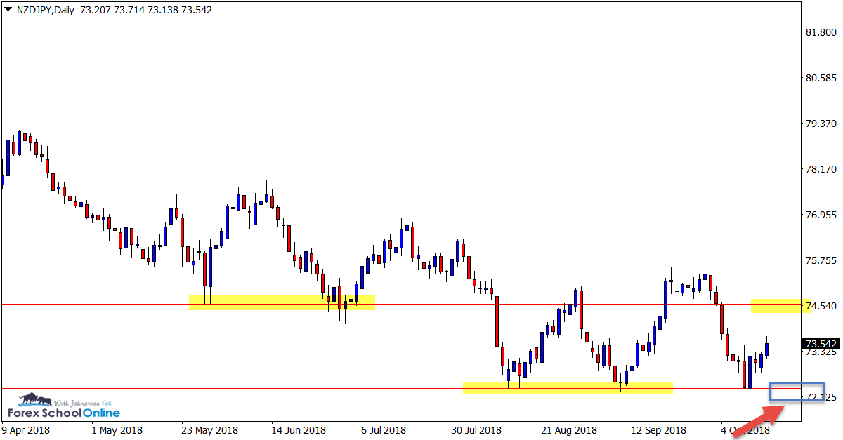 NZDJPY price action trading