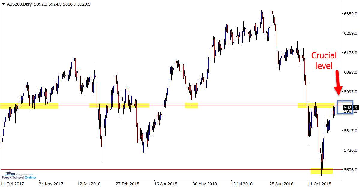 AUS200 Index