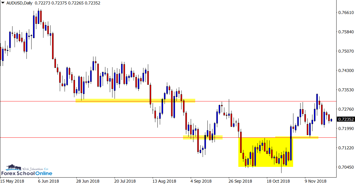 audusd daily price action