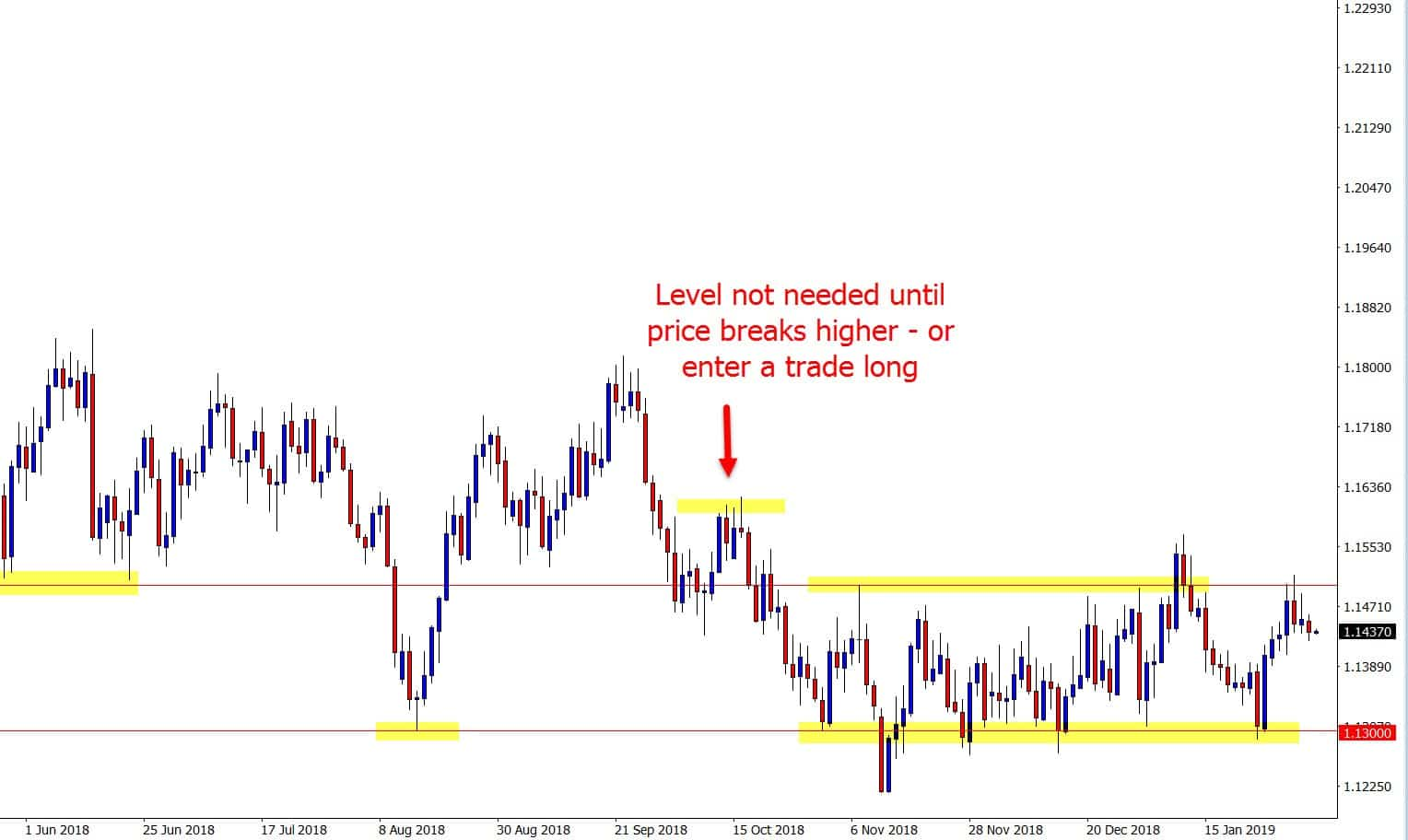 2 x support resistance levels
