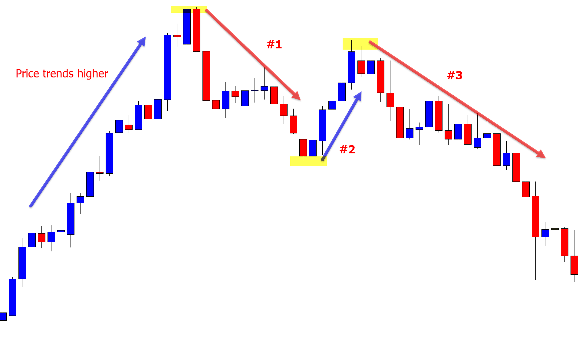 1,2,3 downtrend example