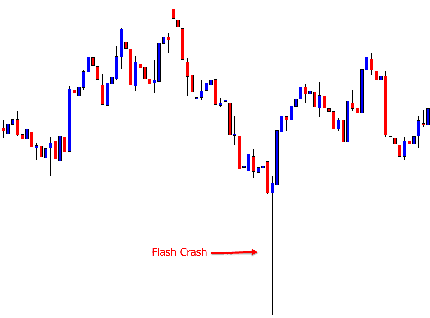 flash crash AUD