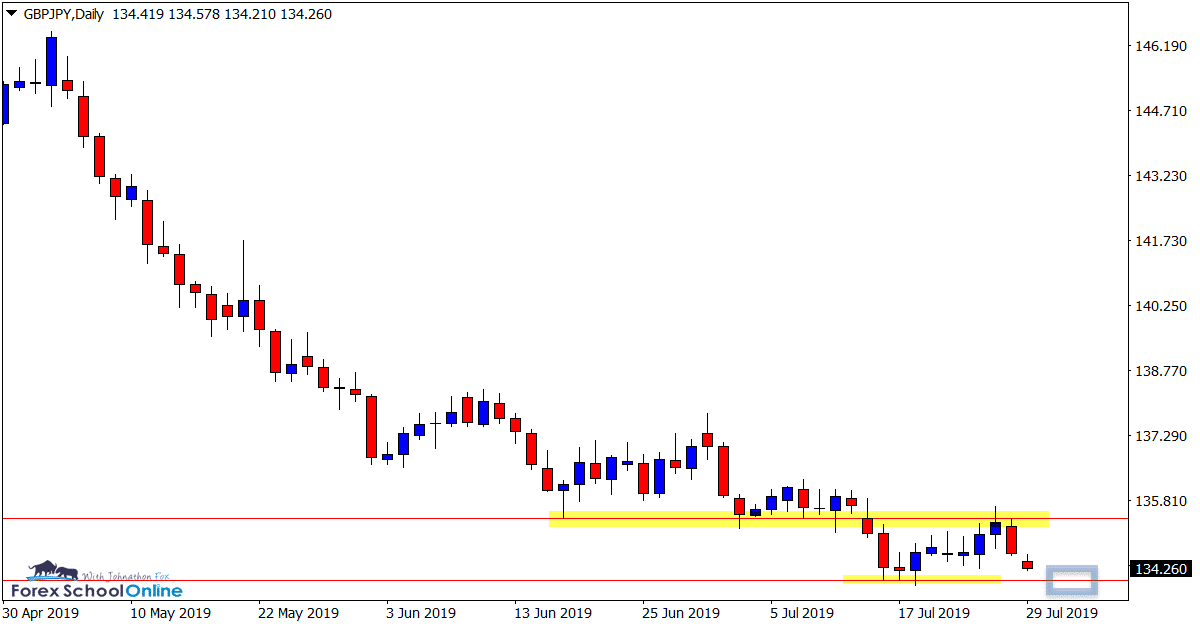 GBPJPY-Daily chart lower