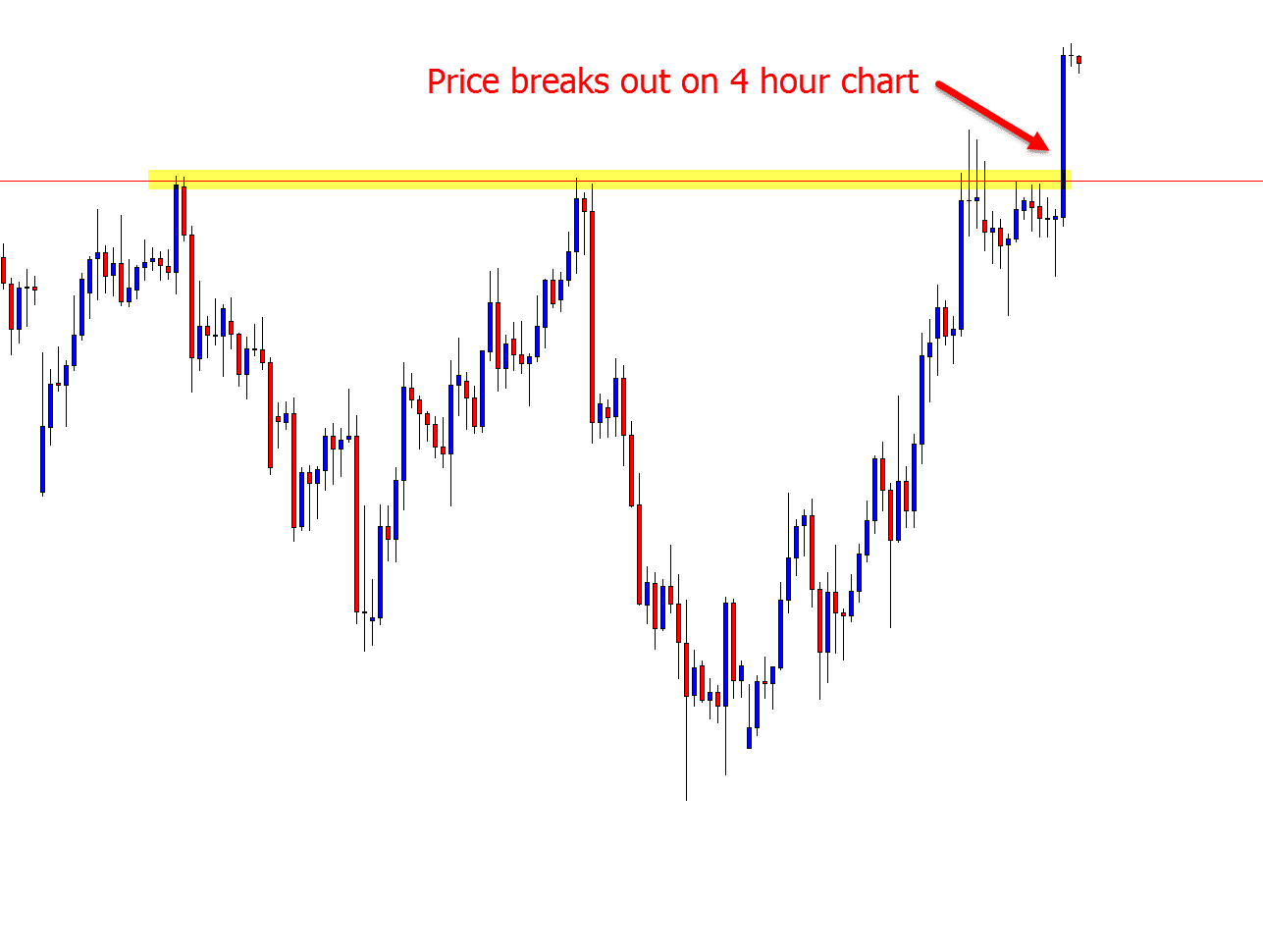 intraday breakout