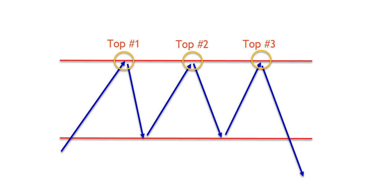 How to triple top pattern