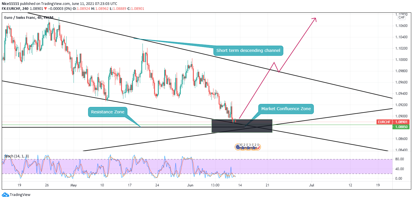 EURCHF Converges at Confluence